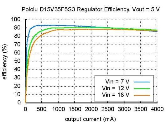 Schemat D15V35F5S3 5V