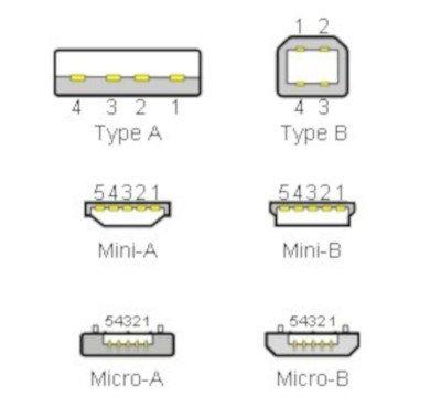 Wyprowadzenia wtyków USB