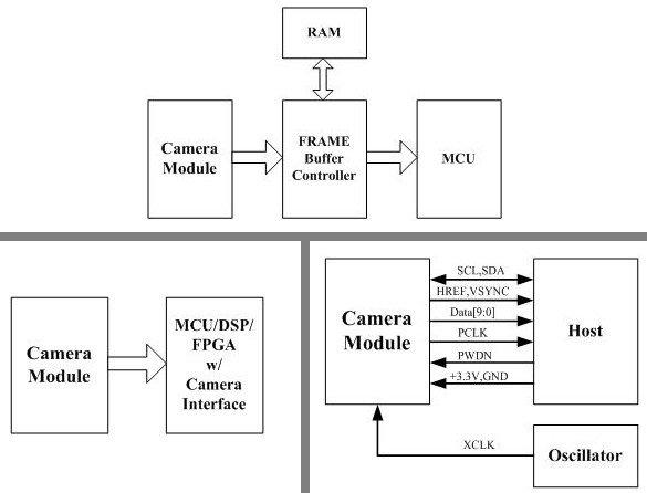 Schemat blokowy moduły kamery OV7670