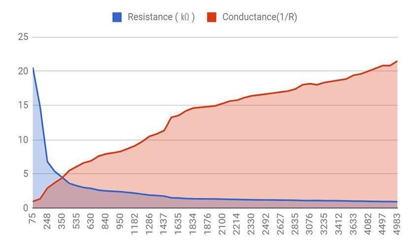 Wykres rezystancji RA9-DIY
