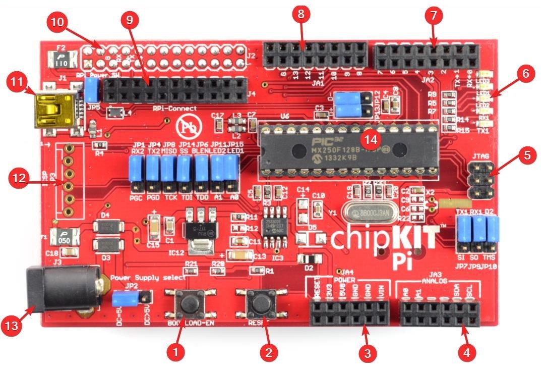 ChipKit Pi
