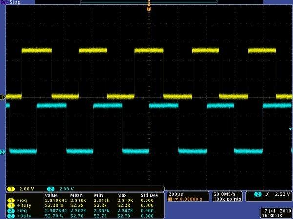 Sygnały z wyjść enkodera