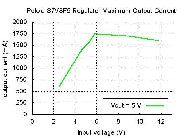 Wydajność prądowa przetwornicy w funkcji napięcia wejściowego