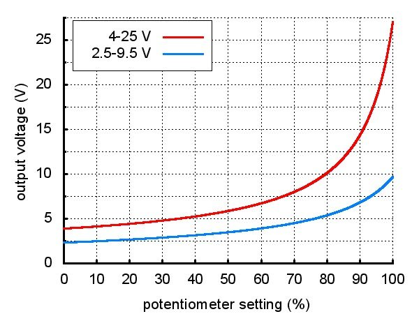 Pollu boost - przetwornica napięcia 4-25 V / 2A