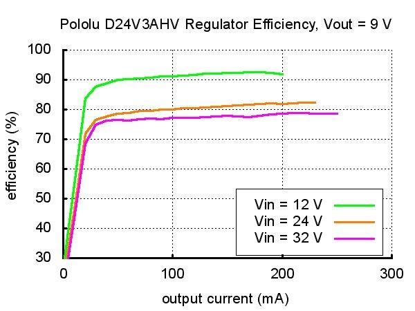 Pololu D24V3AHV - przetwornica step-down
